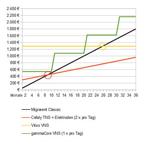 Diagramm Kosten